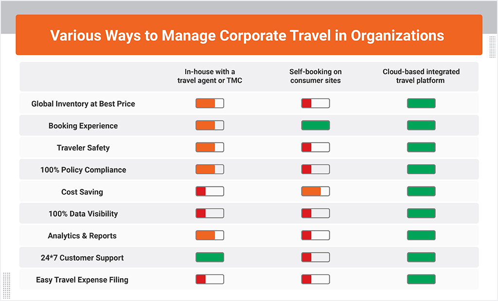 How companies manage business travel - itilite