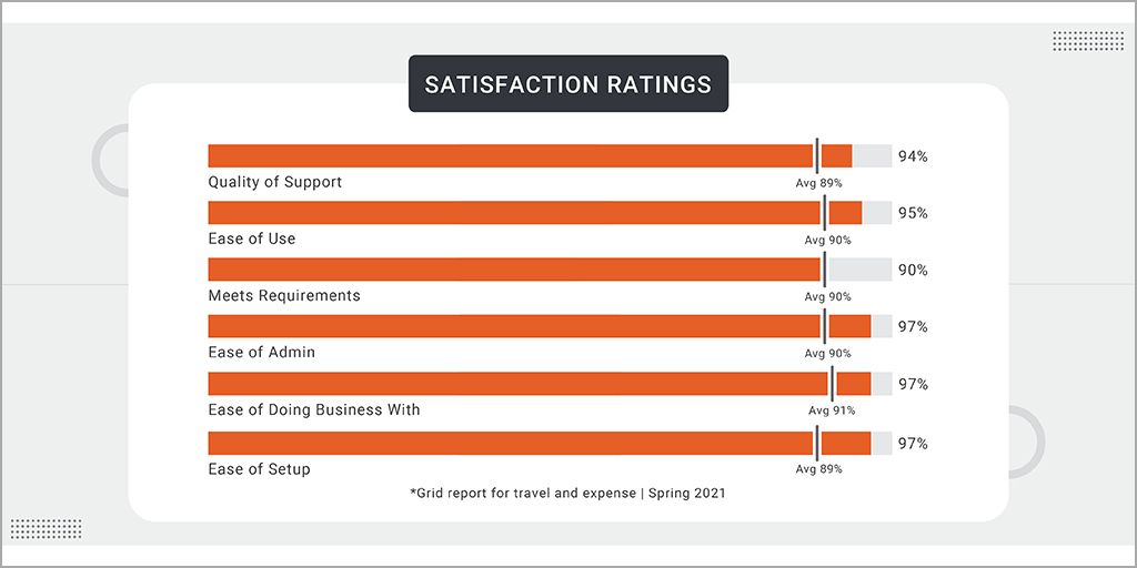 G2 satisfaction rating for ITILITE travel & expense management