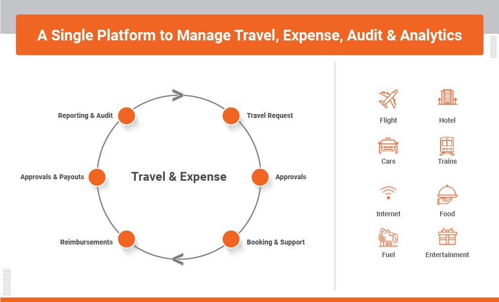 travel and expense management process