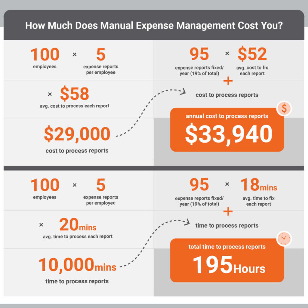 cost of manual expense management automation