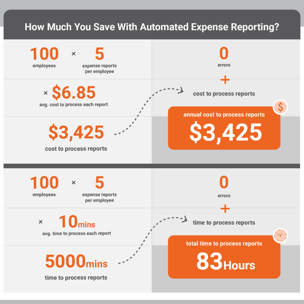 cost and time saved with expense management automation