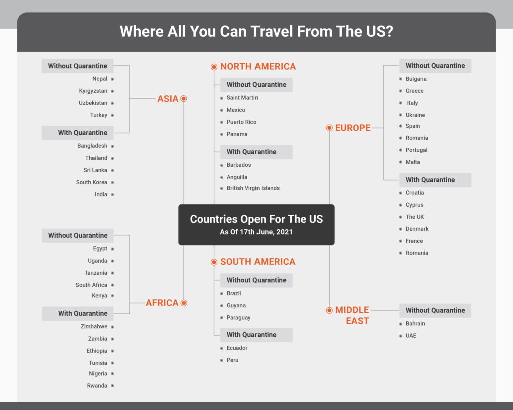 Travel from US