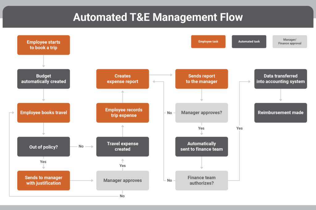 automated_travel_and_expense_process_flow